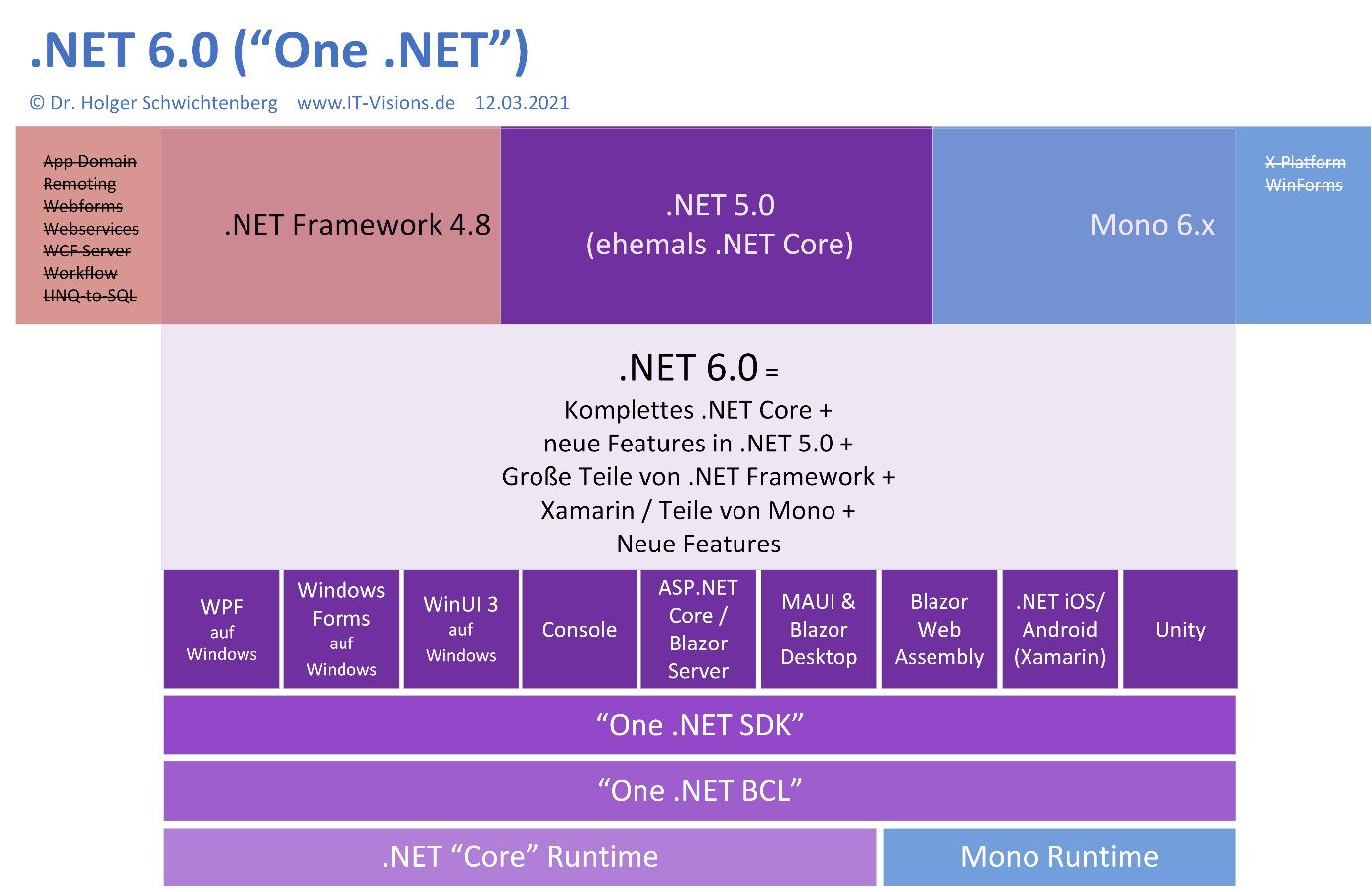 One .NET ist auf dem Weg   Blogpost zur BASTA 20 in Mainz